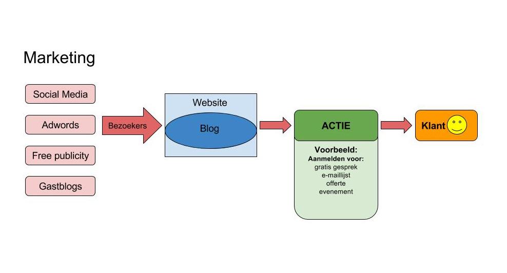 content marketing strategie basis (afbeelding)
